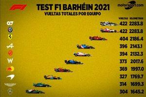 Test F1 2021 Bahréin vueltas por equipos