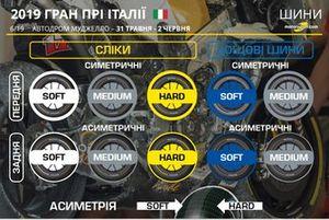 Гран Прі Італії: шини