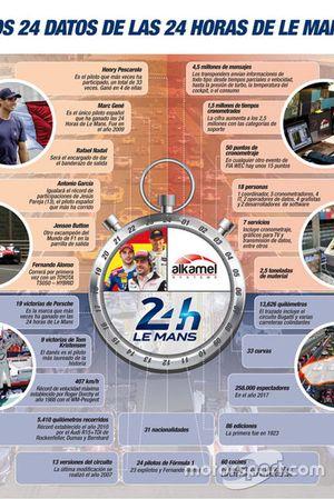 Las 24 horas de Le Mans 2018, con tecnología de Al Kamel Systems