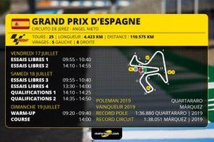 Le programme du GP d'Espagne MotoGP