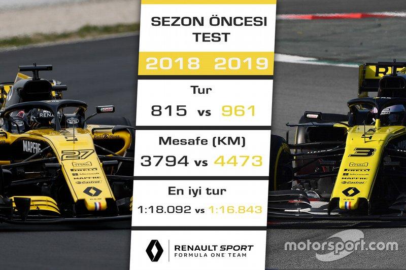 2018 - 2019 F1 sezon öncesi test kıyaslaması - Renault