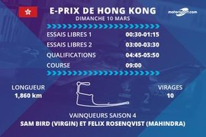 Le programme de l'E-Prix de Hong Kong