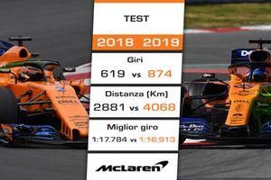 McLaren: confronto 2018 vs. 2019