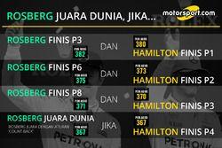 Permutasi penentuan juara dunia F1 2016