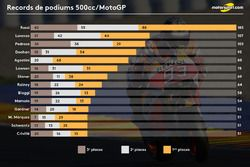 Records de podiums 500cc/MotoGP