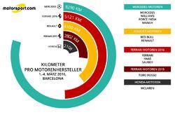 Kilometer pro Motorenhersteller, 1. - 4. März