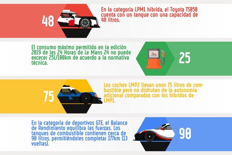 El consumo de combustible en las 24 Horas de Le Mans