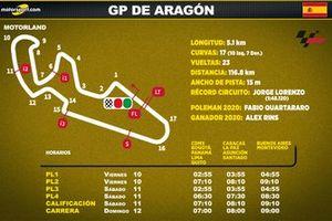 Horarios del GP de Aragón de MotoGP para Latinoamérica