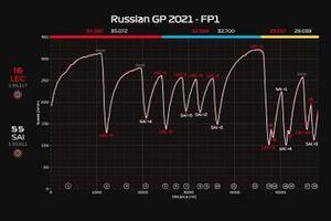 Telemetria FP1 GP di Russia: Leclerc vs Sainz