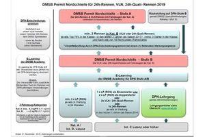 Voraussetzung für den DMSB Permit Nordschleife