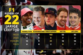 F1-rijders op 22-jarige leeftijd