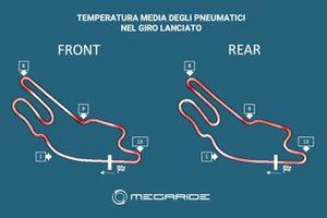 Grafico MegaRide per Le Mans
