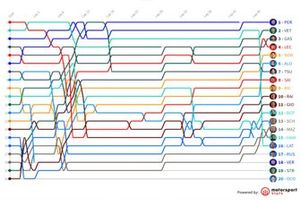 Timeline GP de Azerbaiyán F1