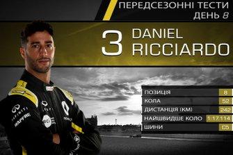 Результати восьмого дня тестів Ф1: Даніель Ріккардо