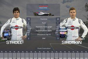 Confronto finale tra compagni di squadra: Lance Stroll vs. Sergey Sirotkin, Williams