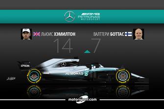 Дуэль в Mercedes AMG F1: Хэмилтон – 14 / Боттас – 7