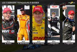 Les 5 derniers vainqueurs de l'IndyCar à Barber