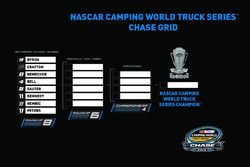 NASCAR Camping World Truck Series Chase Grid