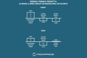 Grafico Simulazione MotoGP, MegaRide, GP di Francia