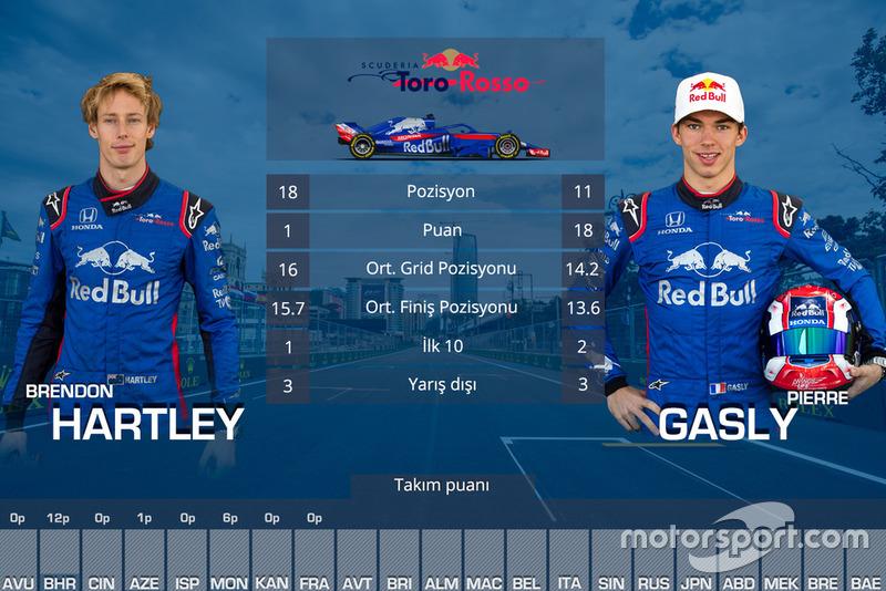 Takım arkadaşları mücadelesi - Toro Rosso