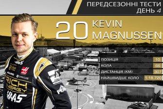 Результати четвертого дня тестів Ф1: Кевін Магнуссен