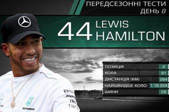 Результати восьмого дня тестів Ф1: Льюіс Хемілтон