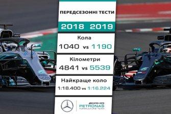 Порівняння результатів Mercedes на передсезонних тестах 2018 і 2019 років