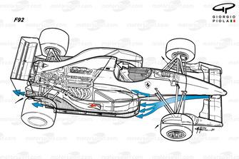 Ferrari F92A flows