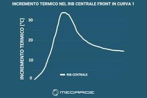 Grafico Simulazione MotoGP, MegaRide, Sachsenring