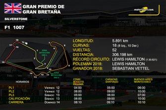 Info GP de Gran Bretaña de F1