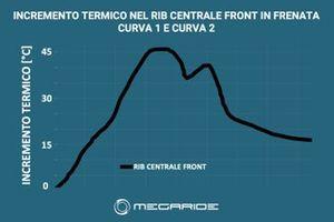 Grafico Megaride, incremento termico dei pneumatici a Portimao