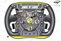 Comparaison des volants de la Ferrari 150° Italia et al F10