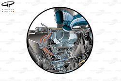 La boîte de vitesses et la suspension FRIC de la Ferrari F14 T