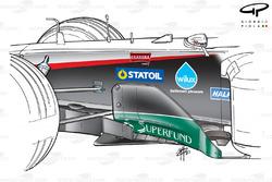 Développement des déflecteurs de la Minardi PS03