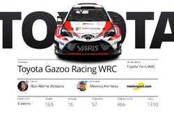 Участники WRC 2017: Toyota Gazoo Racing, Яри-Матти Латвала