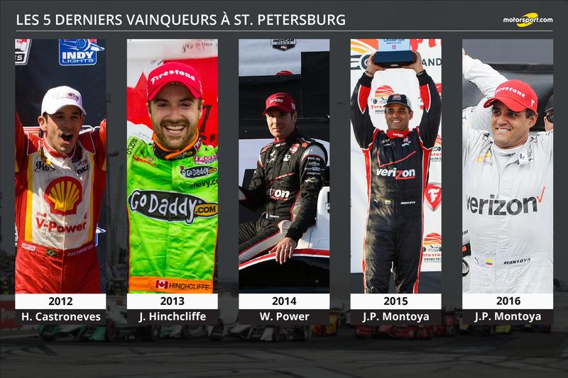 Les cinq derniers vainqueurs à St. Petersburg