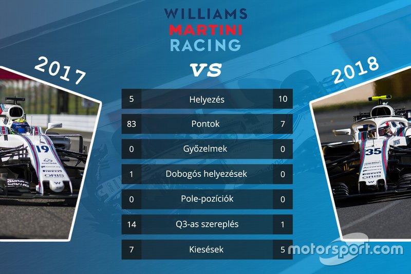 Csapatok összehasonlítása - Williams
