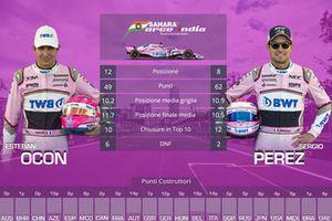 Confronto finale tra compagni di squadra: Esteban Ocon vs. Sergio Perez, Force India
