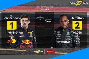 La griglia di partenza del GP d'Olanda