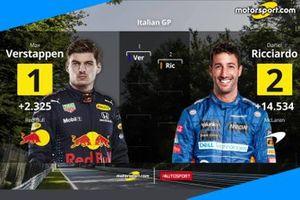 La griglia di partenza del GP d'Italia
