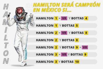 Lewis Hamilton es campeón si
