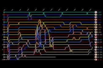 Visualización Timeline GP de Estados Unidos