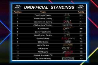 Unofficial standings