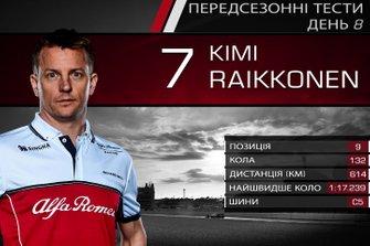 Результати восьмого дня тестів Ф1: Кімі Райкконен