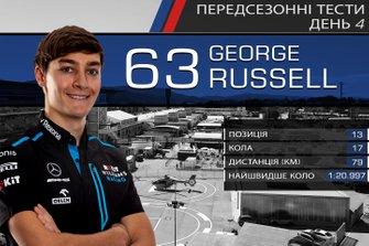 Результати четвертого дня тестів Ф1: Джордж Расселл