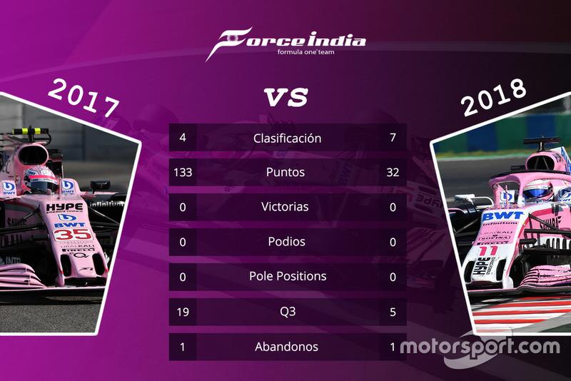 Force India: comparación de las temporadas 2017 y 2018