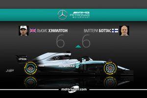 Дуэль в Mercedes AMG F1: Хэмилтон – 6 / Боттас – 6
