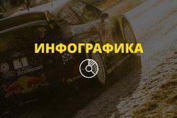WRC 2017: главные герои