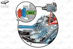 DUPLICATA : L'agencement de l'unité de puissance Ferrari 059/3, insert de l'agencement du turbo (en rouge, la turbine, en bleu le compresseur avec le MGU-H à l'intérieur du V du moteur), le refroidisseur de charge est monté dans la section avant du V du moteur, les flèches bleue montrent le flux d'air autour