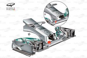 Nuevo morro del Mercedes W05 con pilares de alerón delantero más altos (la de configuración antigua, en el círculo)